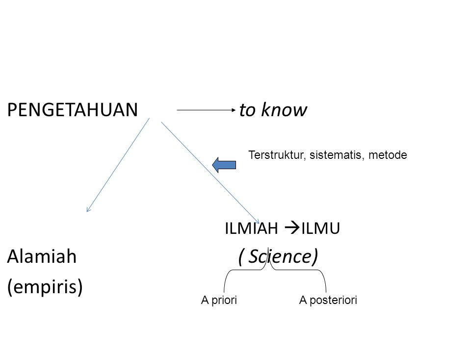 PENGETAHUAN to know Alamiah ( Science) (empiris) ILMIAH ILMU