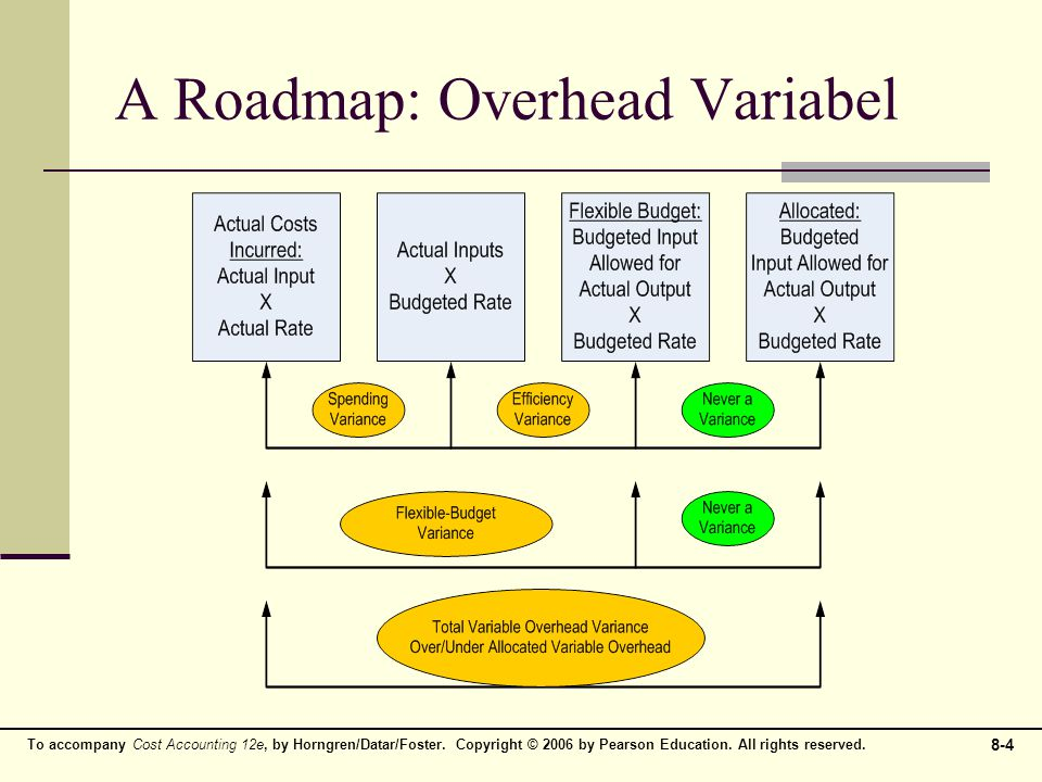 A Roadmap: Overhead Variabel