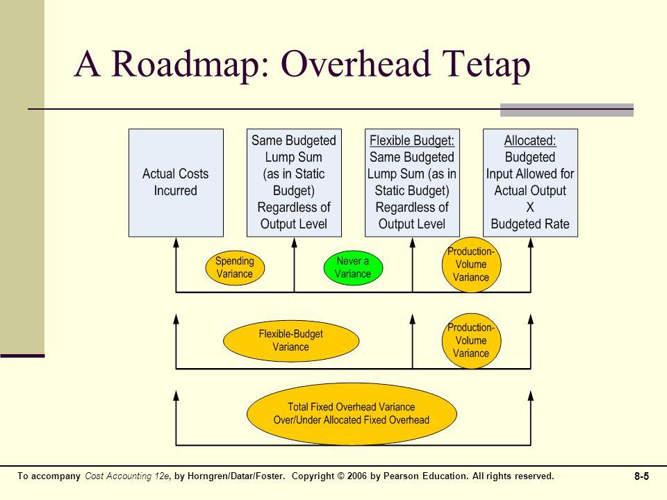 A Roadmap: Overhead Tetap