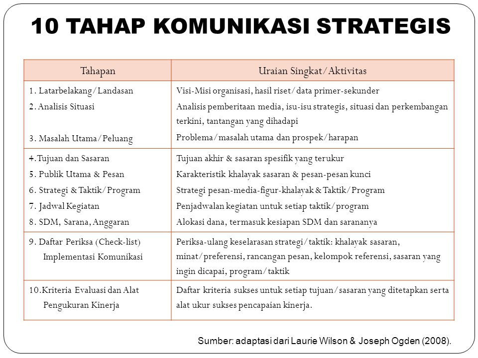 10 TAHAP KOMUNIKASI STRATEGIS