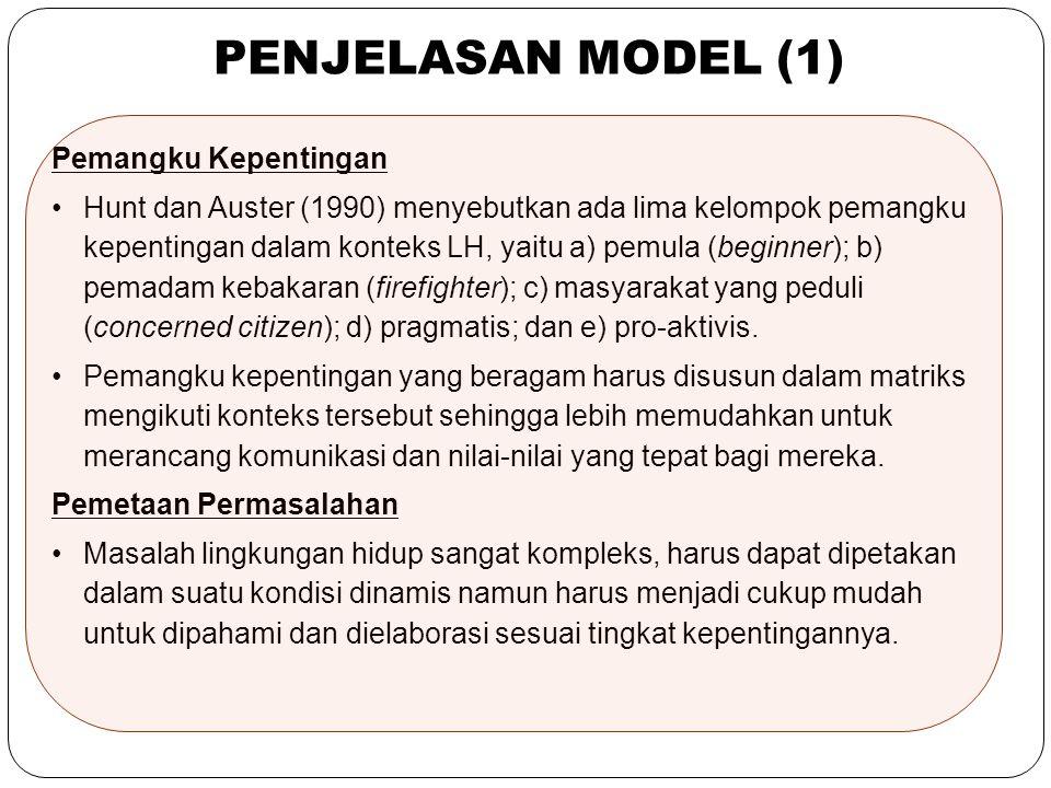 PENJELASAN MODEL (1) Pemangku Kepentingan