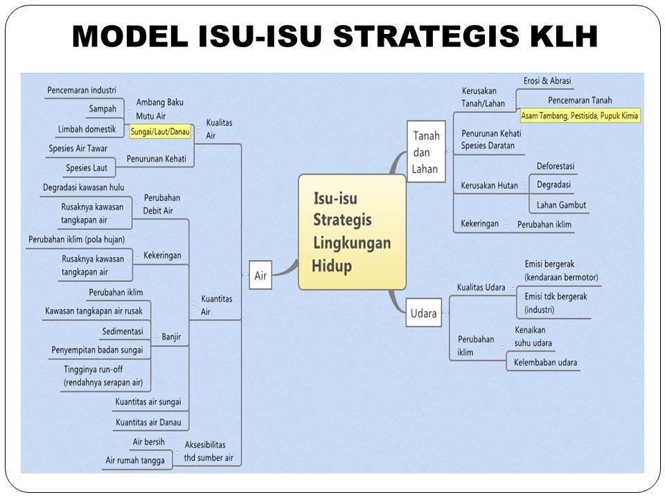 MODEL ISU-ISU STRATEGIS KLH