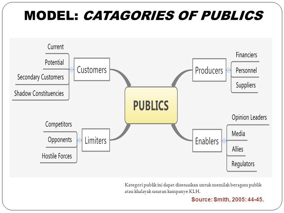 MODEL: CATAGORIES OF PUBLICS