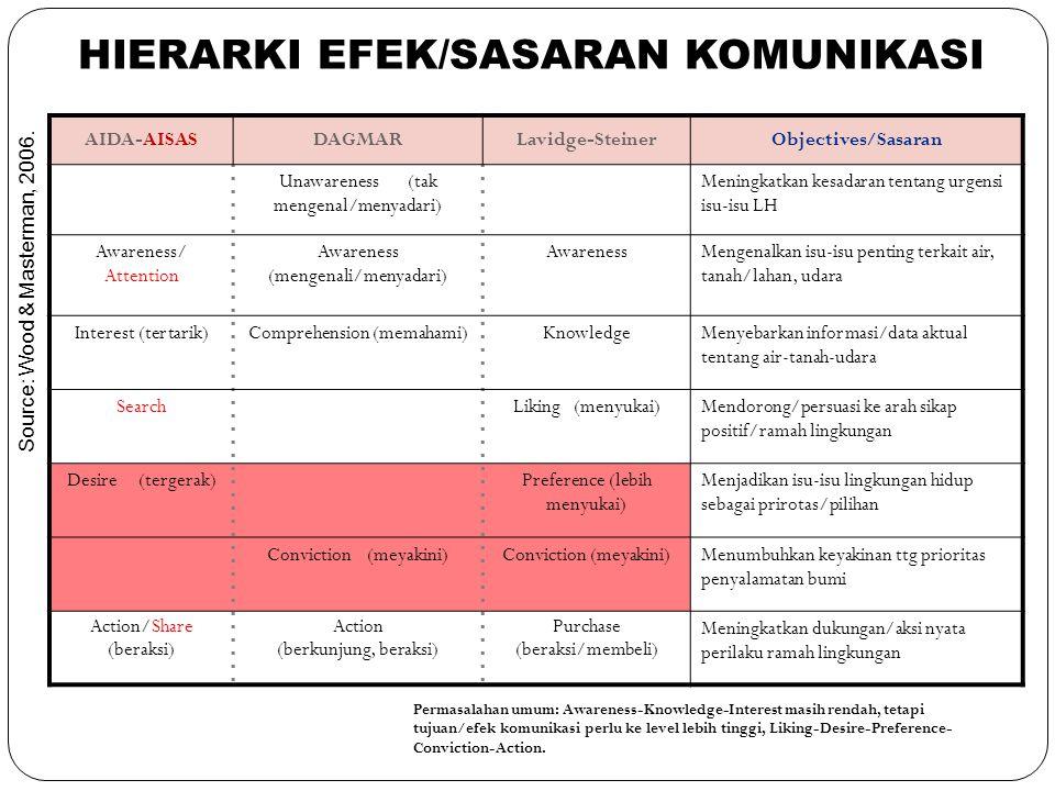 HIERARKI EFEK/SASARAN KOMUNIKASI