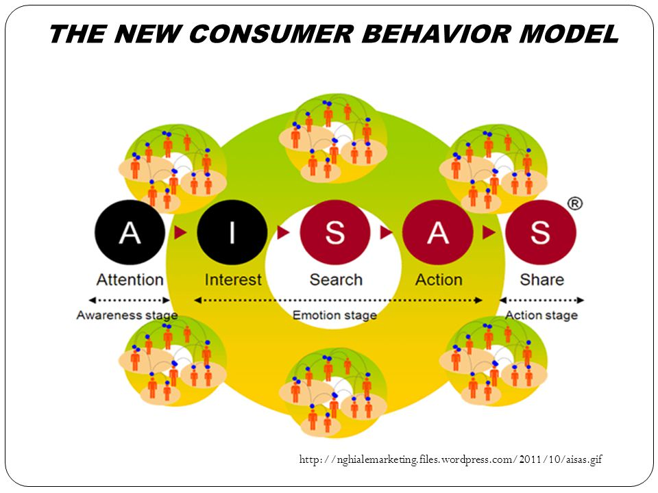THE NEW CONSUMER BEHAVIOR MODEL