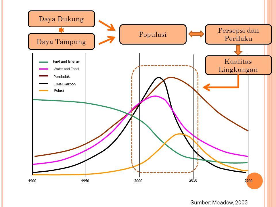 Daya Dukung Persepsi dan Perilaku Populasi Daya Tampung