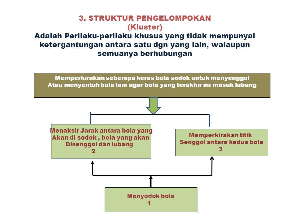 3. STRUKTUR PENGELOMPOKAN (Kluster) Adalah Perilaku-perilaku khusus yang tidak mempunyai ketergantungan antara satu dgn yang lain, walaupun semuanya berhubungan