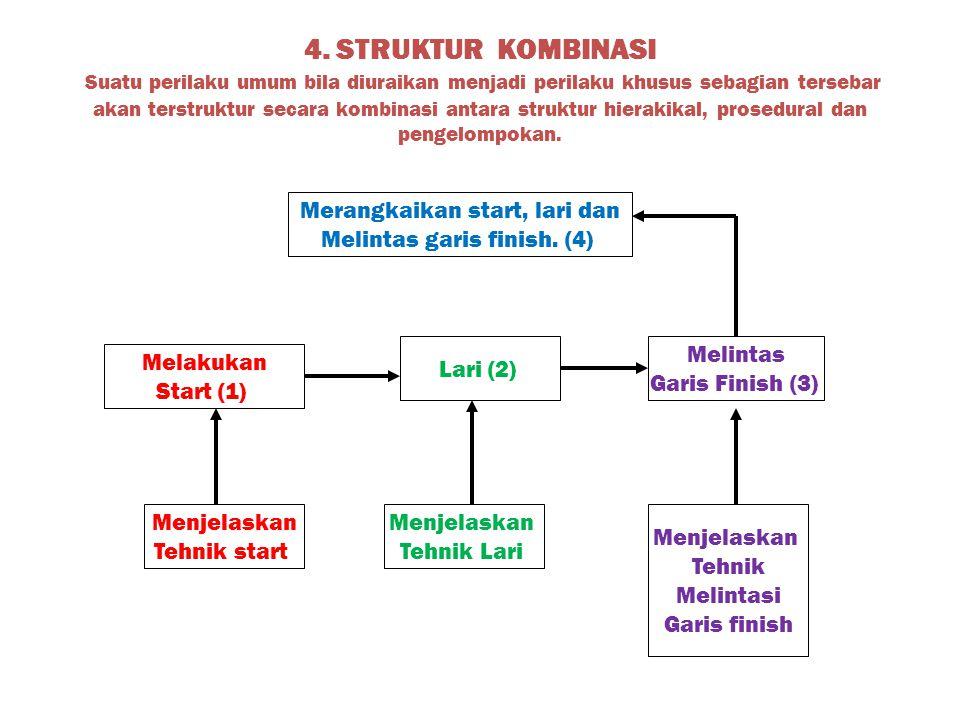 4. STRUKTUR KOMBINASI Suatu perilaku umum bila diuraikan menjadi perilaku khusus sebagian tersebar akan terstruktur secara kombinasi antara struktur hierakikal, prosedural dan pengelompokan.