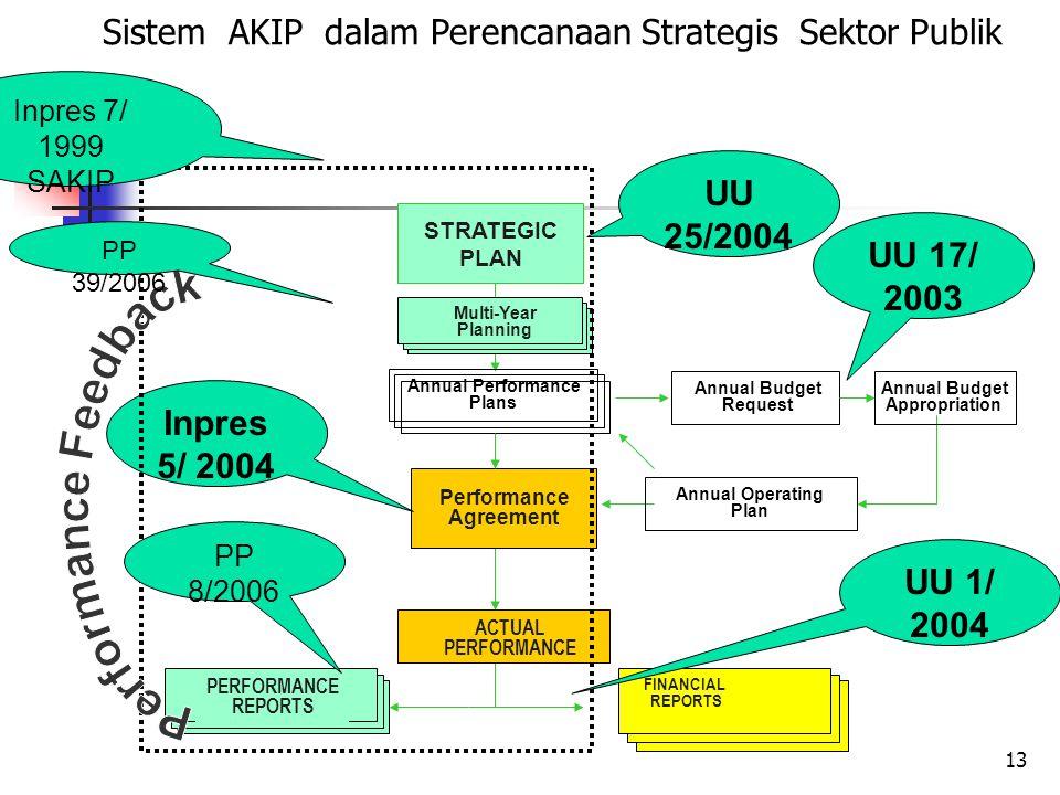 Sistem AKIP dalam Perencanaan Strategis Sektor Publik