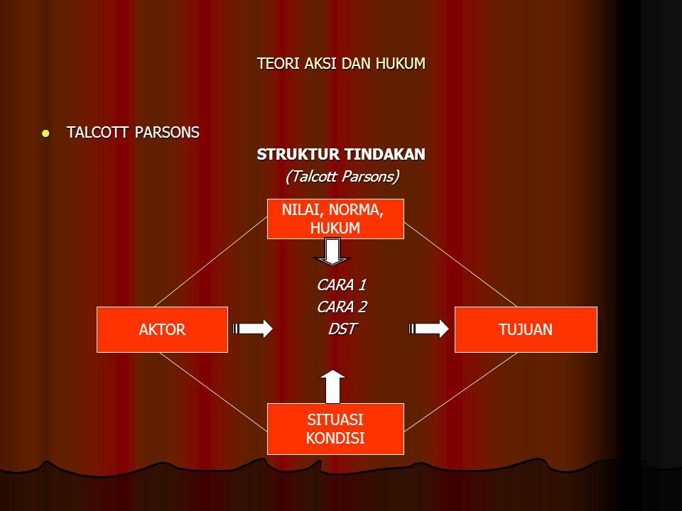 TEORI AKSI DAN HUKUM TALCOTT PARSONS. STRUKTUR TINDAKAN. (Talcott Parsons) CARA 1. CARA 2. DST.