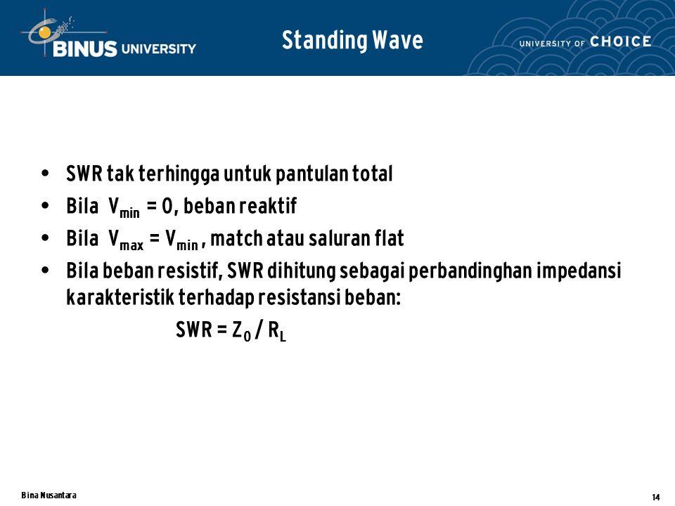 Standing Wave SWR tak terhingga untuk pantulan total