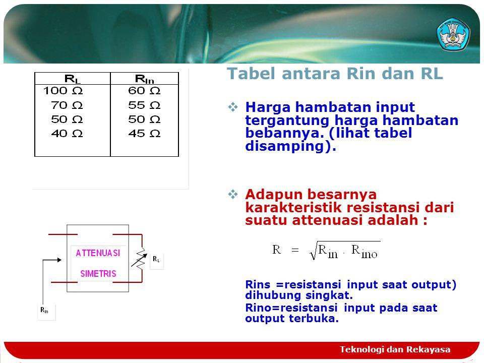 Tabel antara Rin dan RL Harga hambatan input tergantung harga hambatan bebannya. (lihat tabel disamping).