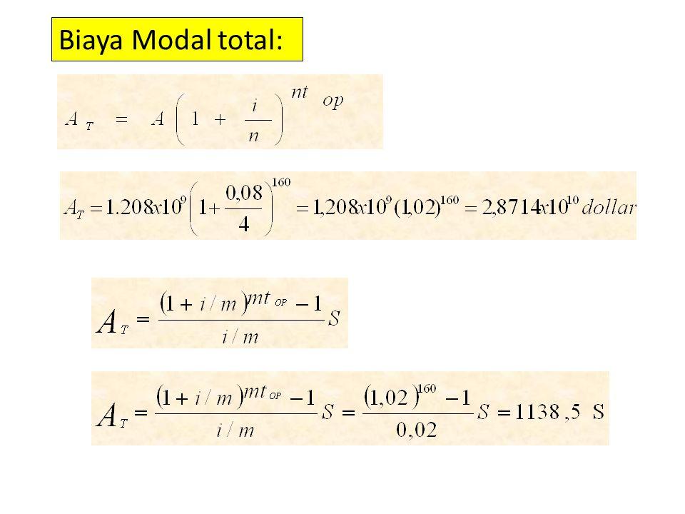 Biaya Modal total: