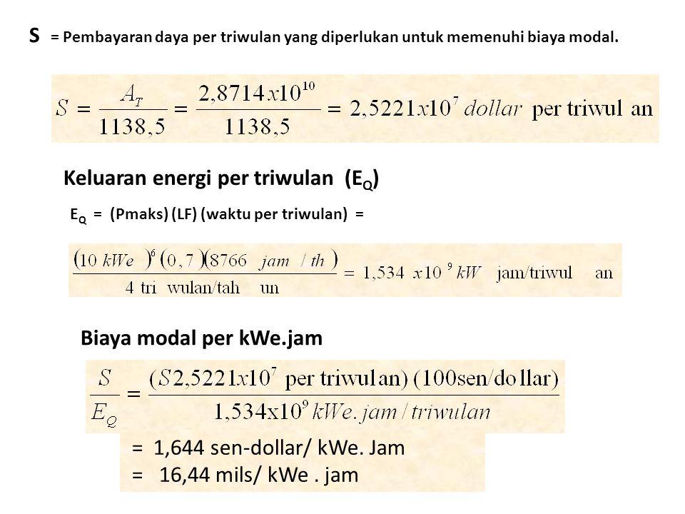Keluaran energi per triwulan (EQ)
