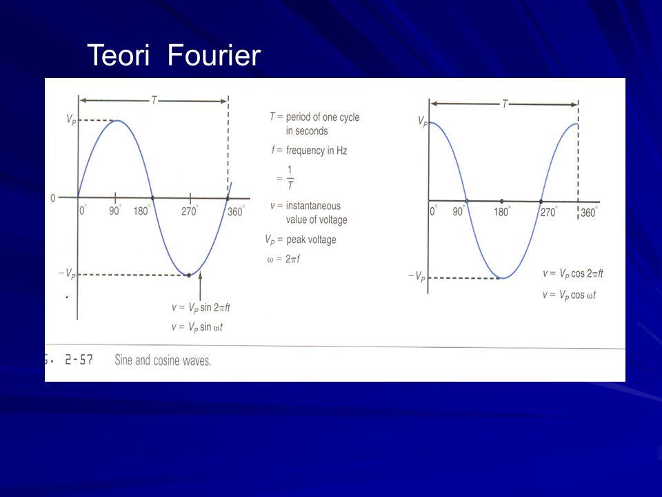Teori Fourier