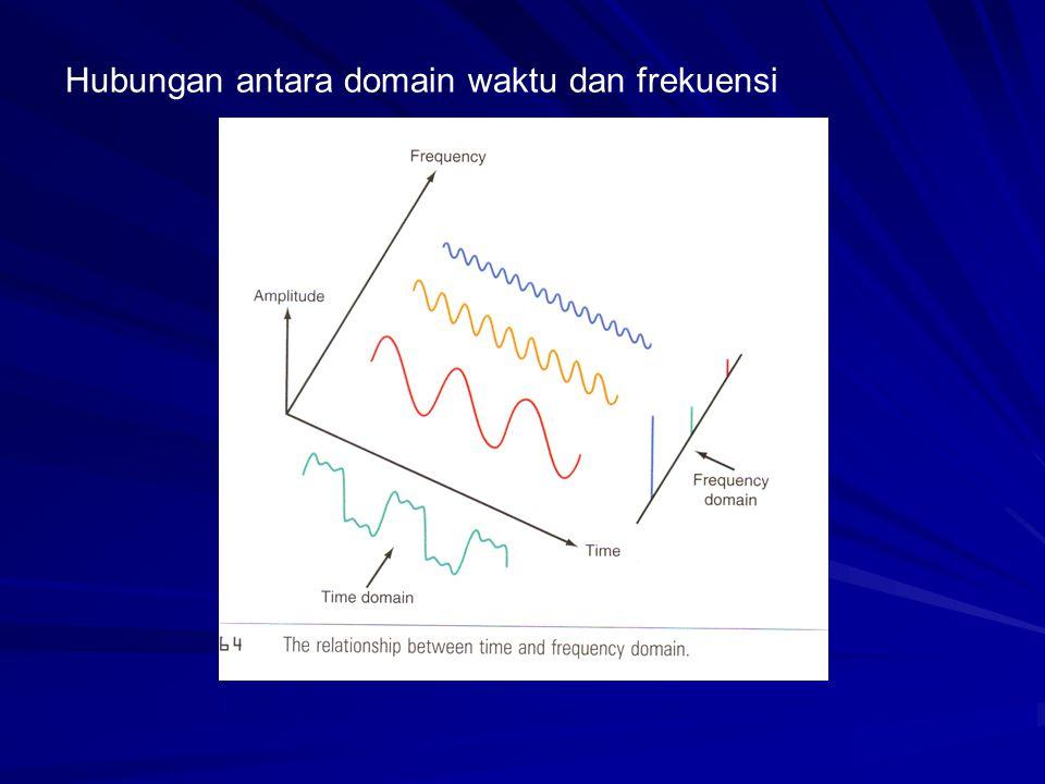 Hubungan antara domain waktu dan frekuensi