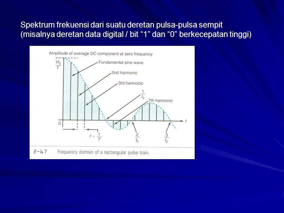 Spektrum frekuensi dari suatu deretan pulsa-pulsa sempit (misalnya deretan data digital / bit 1 dan 0 berkecepatan tinggi)