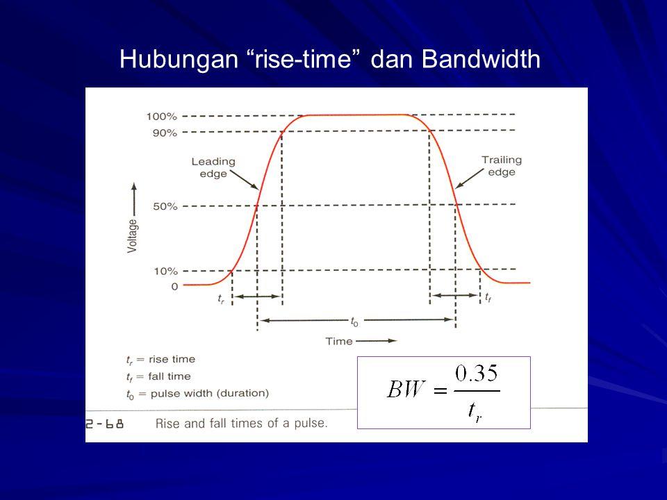 Hubungan rise-time dan Bandwidth