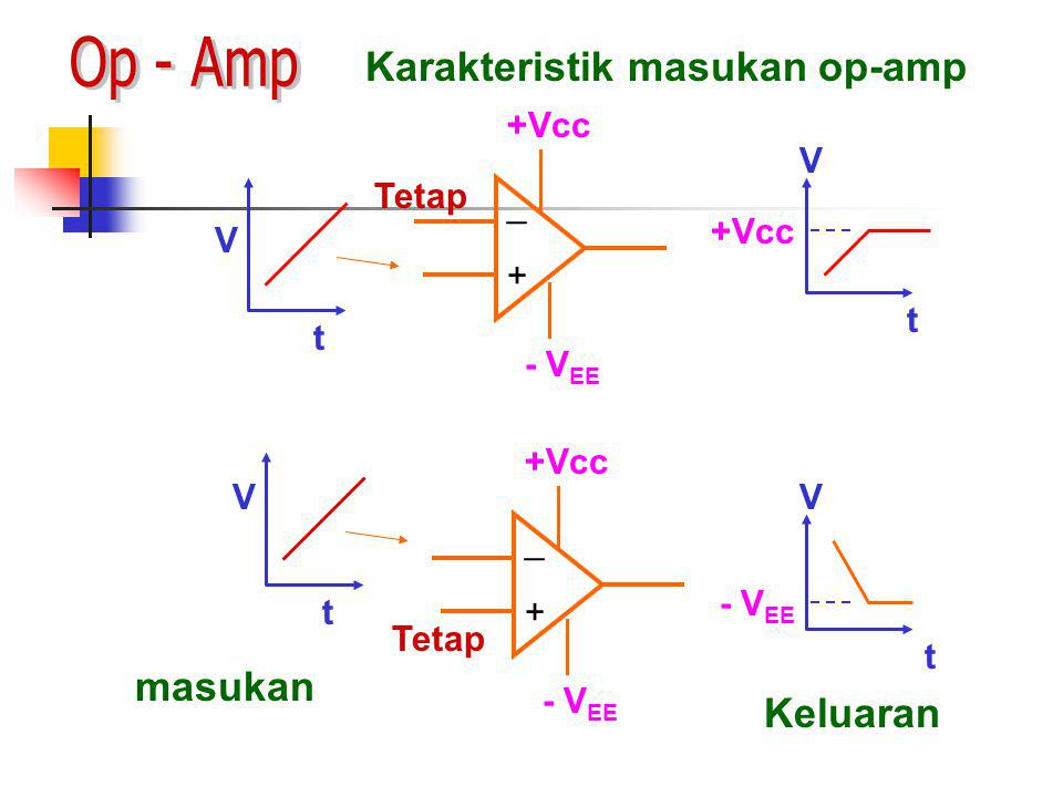Op - Amp Karakteristik masukan op-amp masukan Keluaran +Vcc Tetap _ V