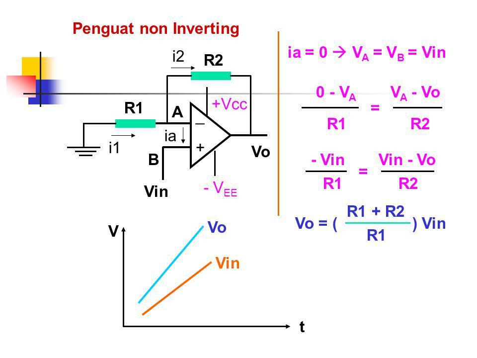 Penguat non Inverting Vo. + _. +Vcc. - VEE. Vin. ia. A. B. R1. i1. R2. i2. ia = 0  VA = VB = Vin.