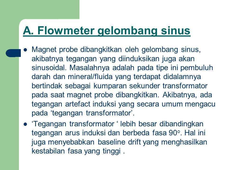 A. Flowmeter gelombang sinus