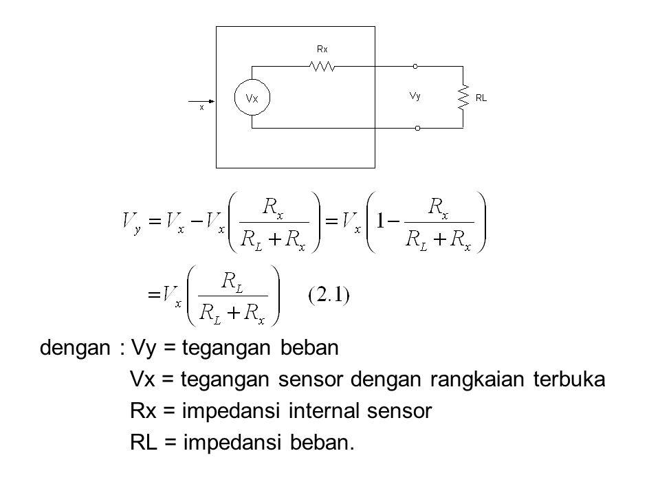 dengan : Vy = tegangan beban