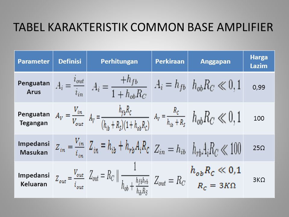 TABEL KARAKTERISTIK COMMON BASE AMPLIFIER