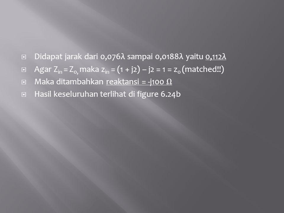 Didapat jarak dari 0,076λ sampai 0,0188λ yaitu 0,112λ