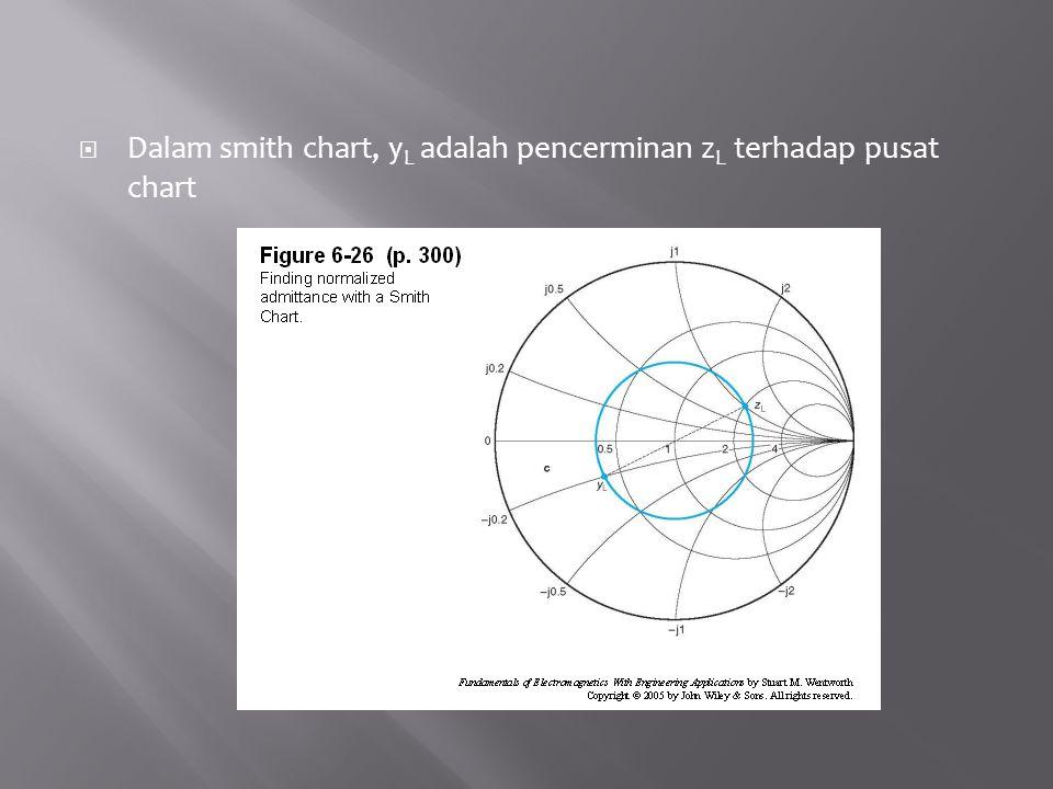 Dalam smith chart, yL adalah pencerminan zL terhadap pusat chart