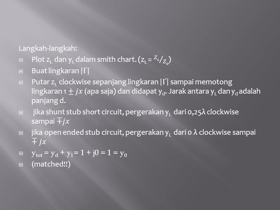 Langkah-langkah: Plot zL dan yL dalam smith chart. (zL = 𝑍𝐿 𝑍0 ) Buat lingkaran Ґ.