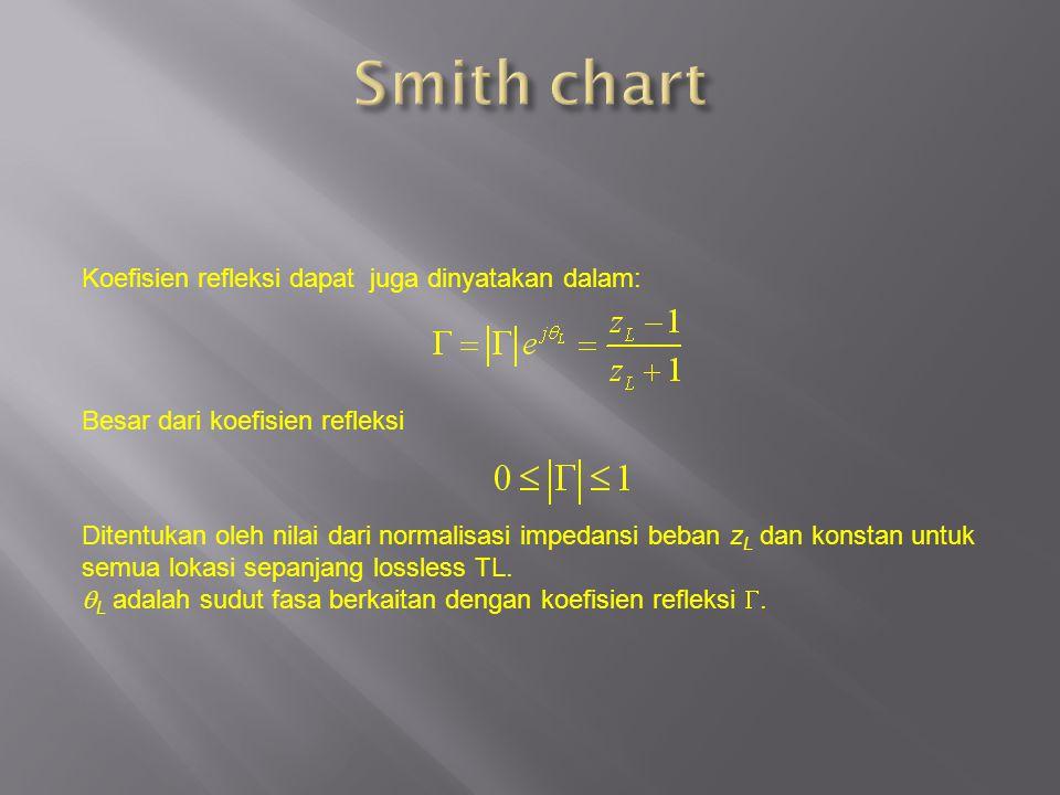 Smith chart Koefisien refleksi dapat juga dinyatakan dalam: