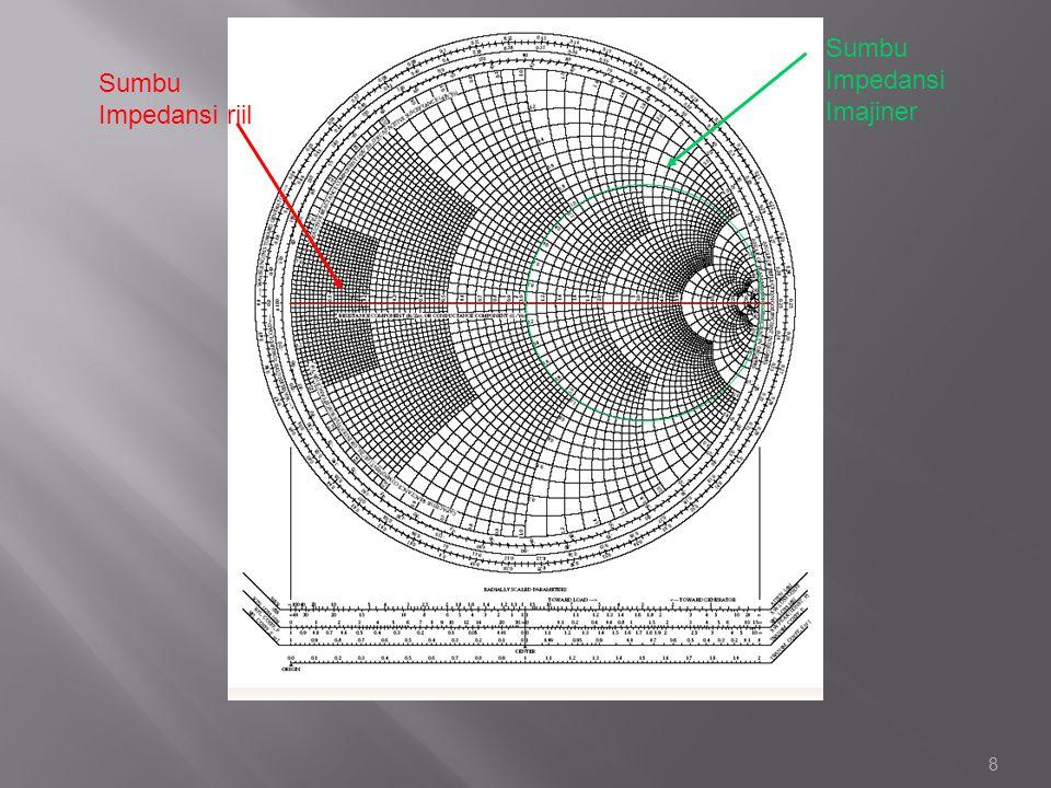 Smith Chart Sumbu Impedansi Imajiner Sumbu Impedansi riil