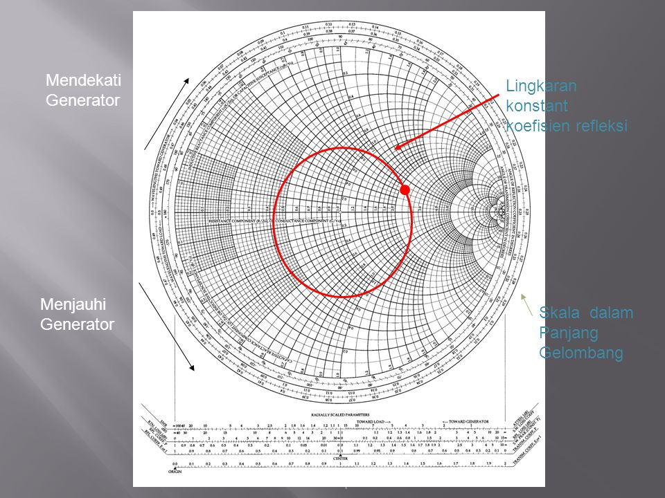 Lingkaran konstant koefisien refleksi