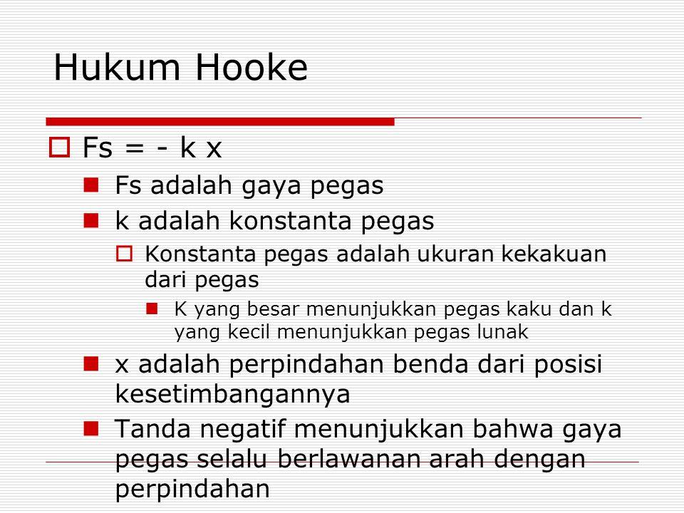 Hukum Hooke Fs = - k x Fs adalah gaya pegas k adalah konstanta pegas