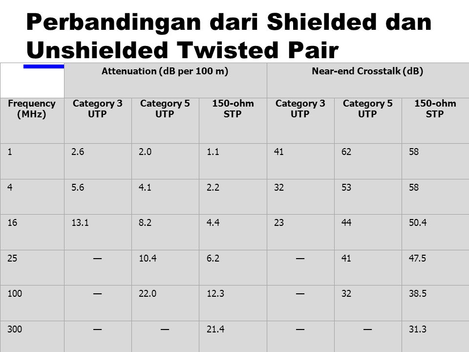 Perbandingan dari Shielded dan Unshielded Twisted Pair