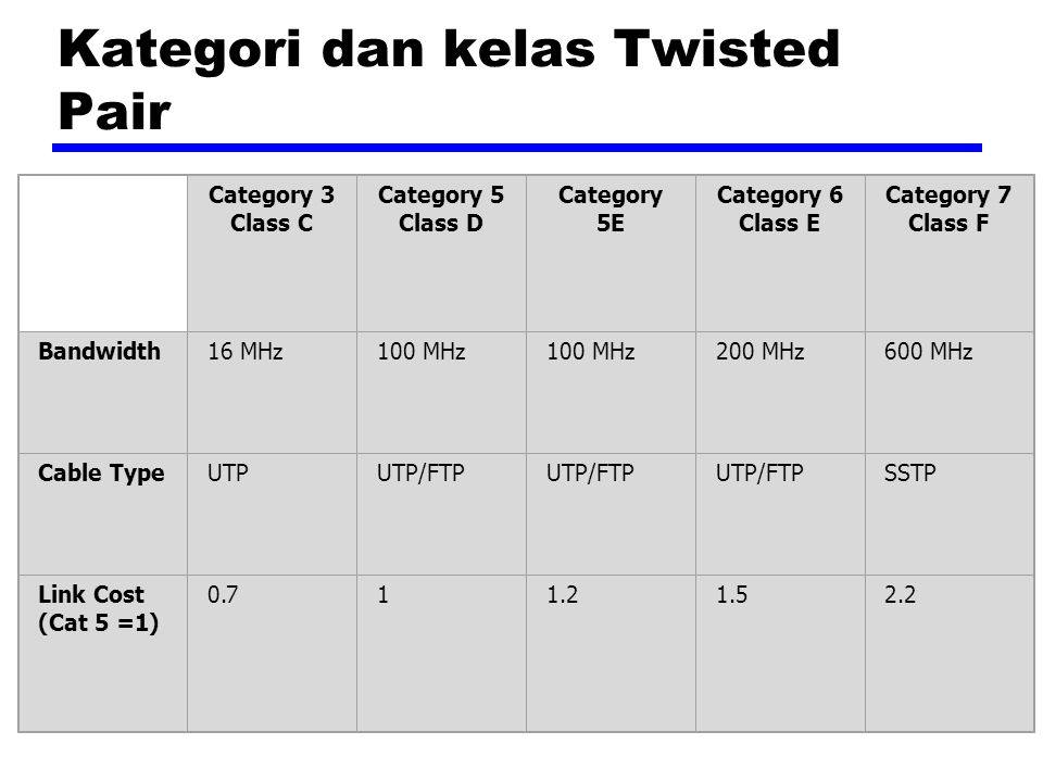 Kategori dan kelas Twisted Pair