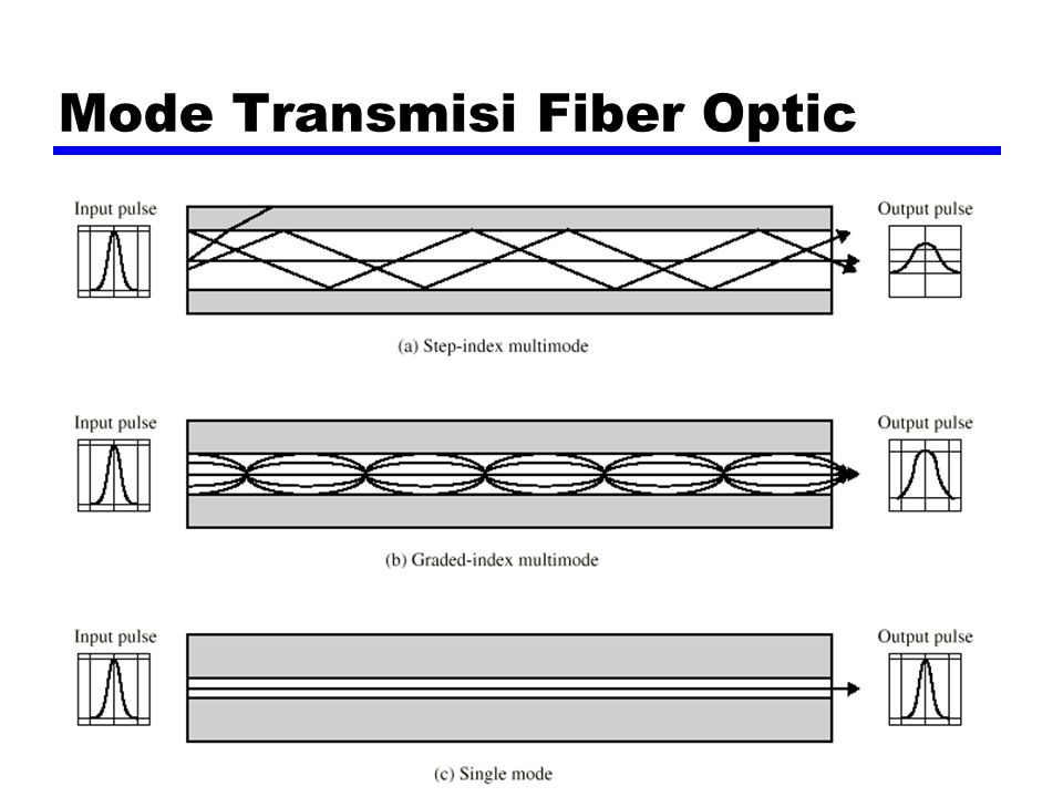 Mode Transmisi Fiber Optic