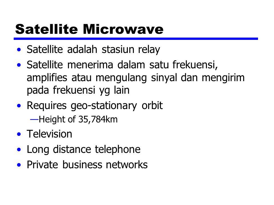 Satellite Microwave Satellite adalah stasiun relay