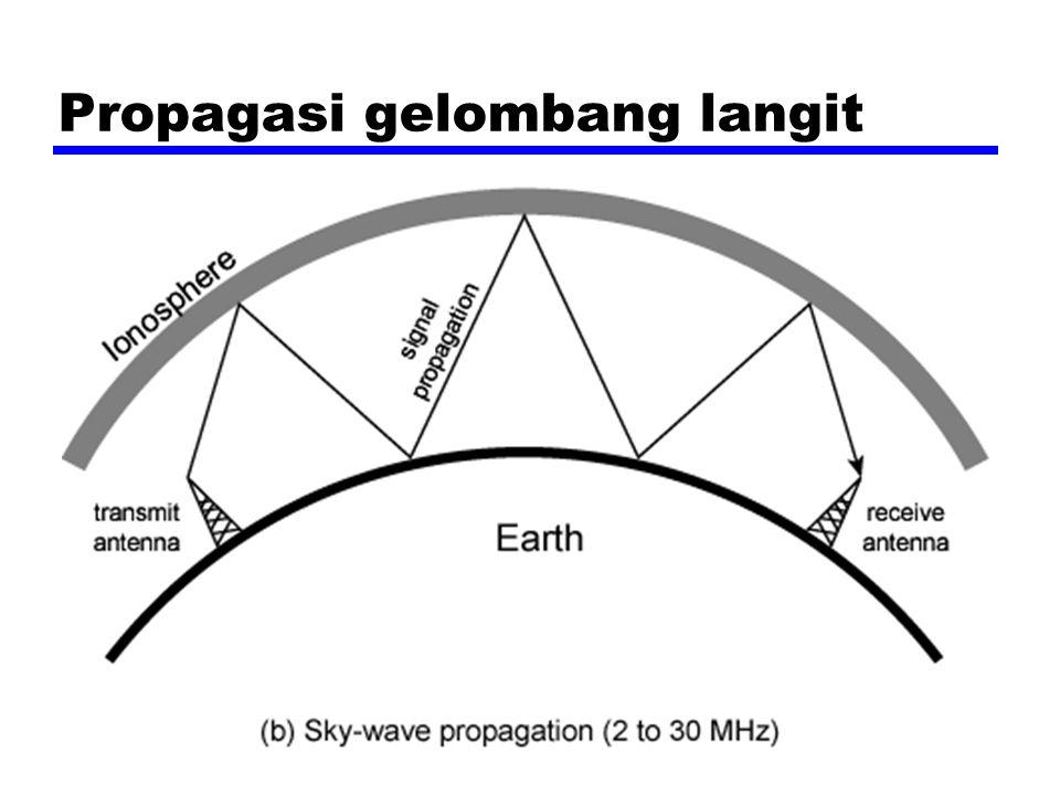 Propagasi gelombang langit