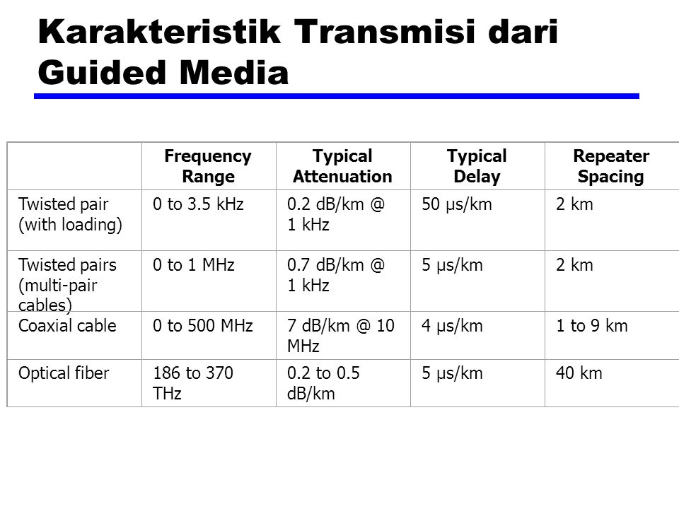 Karakteristik Transmisi dari Guided Media