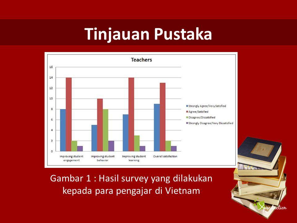 Gambar 1 : Hasil survey yang dilakukan kepada para pengajar di Vietnam