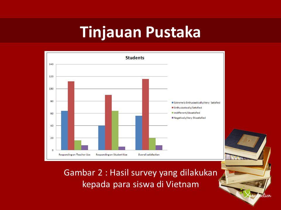 Gambar 2 : Hasil survey yang dilakukan kepada para siswa di Vietnam