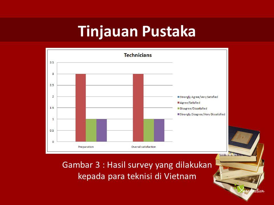 Gambar 3 : Hasil survey yang dilakukan kepada para teknisi di Vietnam