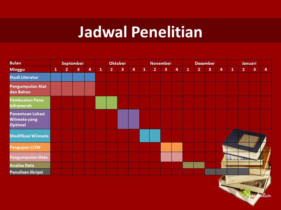 Jadwal Penelitian Bulan September Oktober November Desember Januari