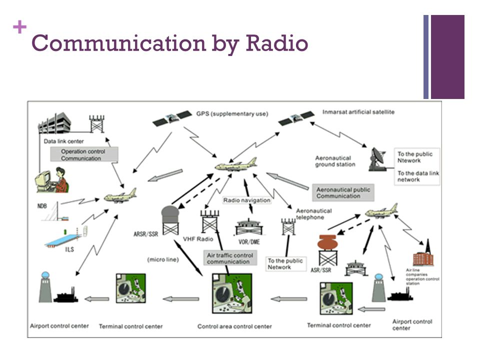 Communication by Radio