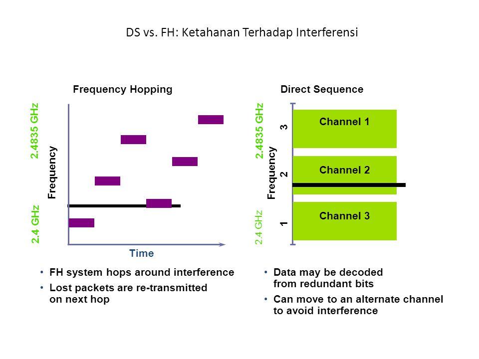 DS vs. FH: Ketahanan Terhadap Interferensi