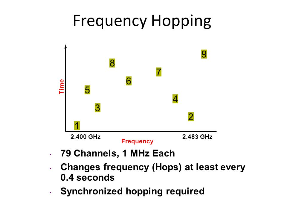 Frequency Hopping 9 8 7 6 5 4 3 2 1 79 Channels, 1 MHz Each