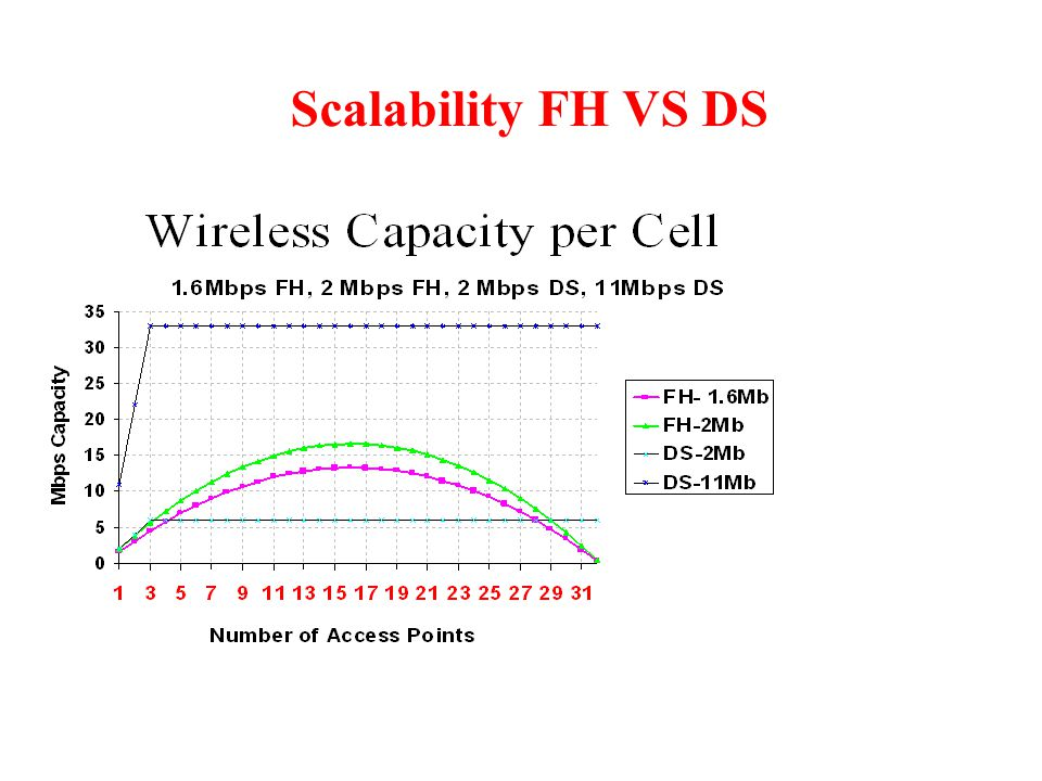 Scalability FH VS DS DS evenly inclines to a maximum of 3 Access Points per Cell Area.