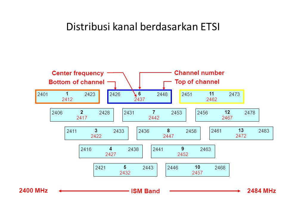 Distribusi kanal berdasarkan ETSI