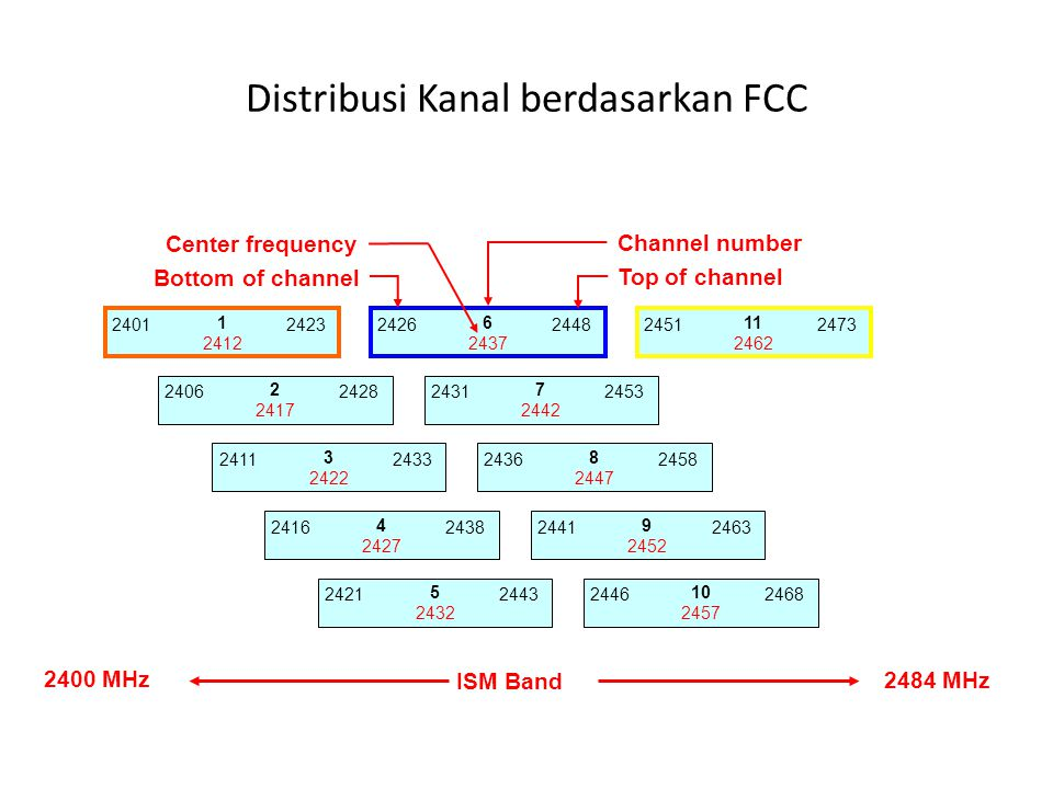 Distribusi Kanal berdasarkan FCC